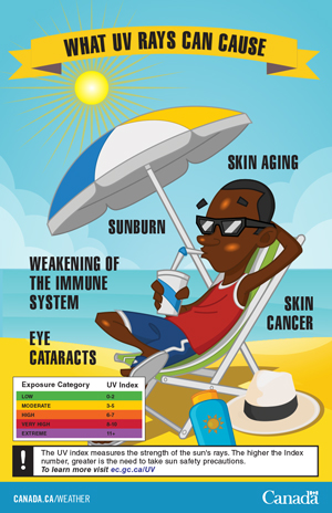 What UV Rays Can Cause